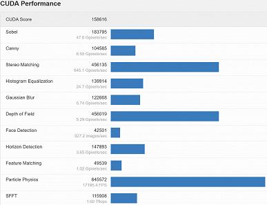 Появились данные о производительности Nvidia GeForce RTX 3070 Ti в тесте Geekbench