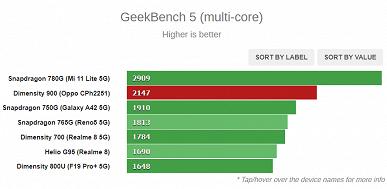 Лучше Snapdragon 750G, но не дотягивает до Snapdragon 780G. Появились тесты новенькой SoC MediaTekDimensity900