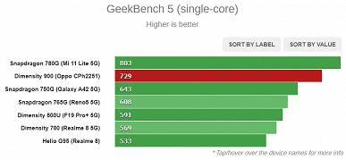 Лучше Snapdragon 750G, но не дотягивает до Snapdragon 780G. Появились тесты новенькой SoC MediaTek Dimensity 900
