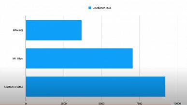 Как сделать старый iMac 21.5 быстрее нового iMac M1 при одинаковой стоимости. Энтузиаст самостоятельно усилил старую модель
