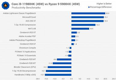 Core i9-11980HK — лучший флагманский мобильный процессор Intel, но достаточно ли этого для конкуренции с Ryzen? Появилось большое тестирование