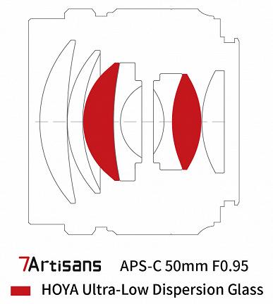 Представлен объектив TTArtisan 50mm F0.95