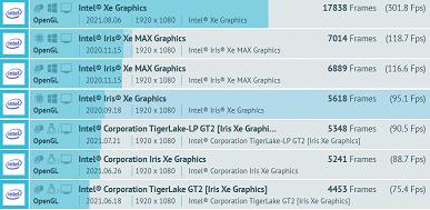 У Intel уже есть видеокарта, способная конкурировать с GeForce GTX 1660 Super. Это какая-то из версий DG2
