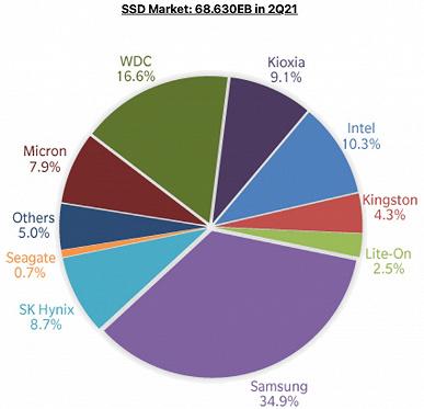 Самые популярные SSD производит Samsung. Статистика показывает распределение сил на рынке твердотельных накопителей