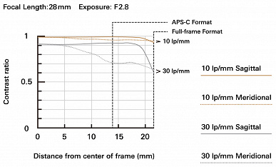 Объектив Tamron 28-75mm F/2.8 Di III VXD G2 (Model A063) оценен в 899 долларов
