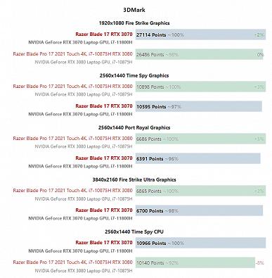 Когда GeForce RTX 3080 медленнее, чем RTX 3070. В случае игровых ноутбуков Razer Blade 17 переплачивать за старшую карту не стоит