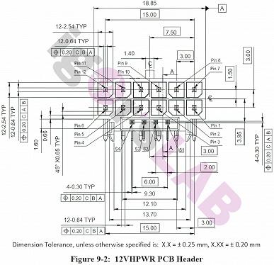 Опубликованы изображения и спецификации разъема дополнительного питания PCIe Gen5 для видеокарт следующего поколения