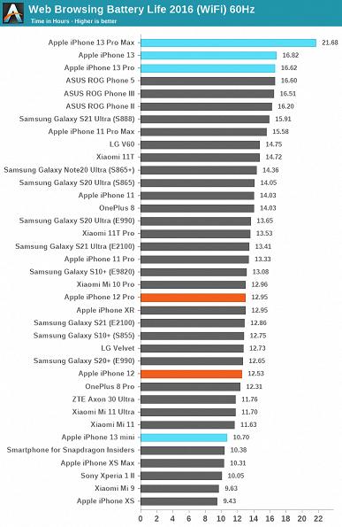 iPhone 13 Pro Max уничтожил всех конкурентов из мира Android: опубликованы результаты большого сравнения автономности