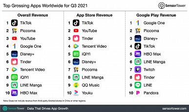 Мобильные пользователи продолжают тратить на TikTok рекордные суммы денег. Появился отчёт о ситуации на мобильном рынке
