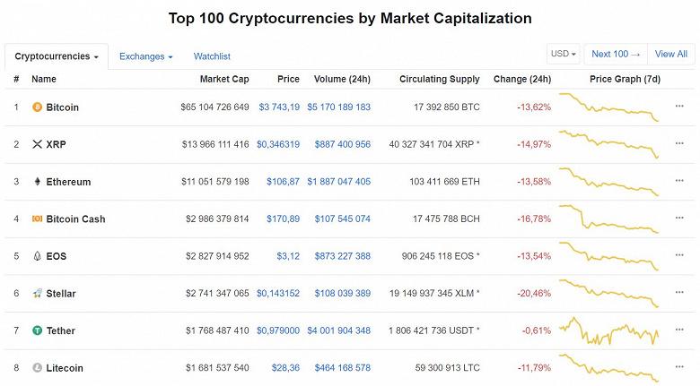 Дно все ближе: Bitcoin упал ниже $4000