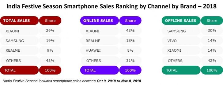 Samsung не попала в тройку лидеров по онлайновым продажам смартфонов в Индии