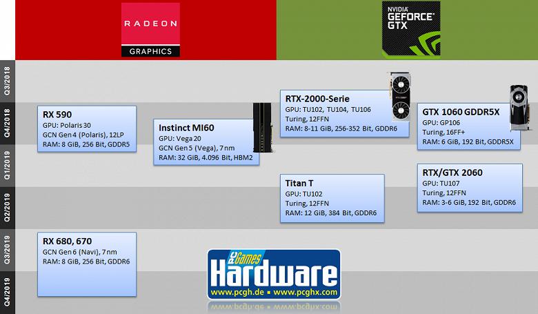 Видеокарты Radeon RX 670 и RX 680 поколения Navi появятся в третьем квартале следующего года