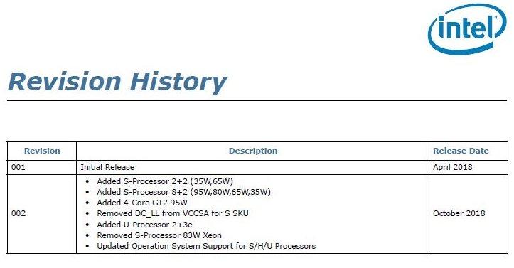 Intel выпустит восьмиядерный настольный процессор с TDP в 35 Вт