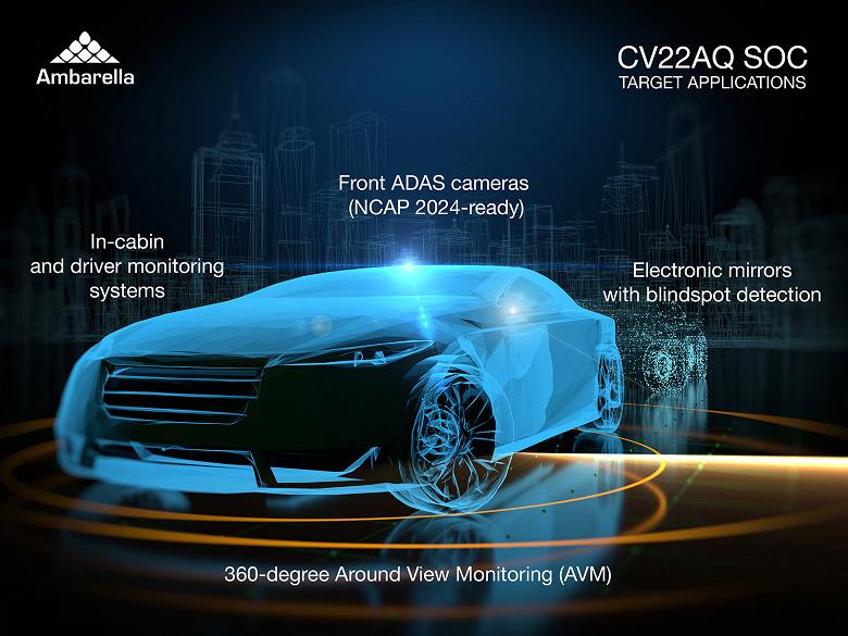 Однокристальная система Ambarella CV22AQ предназначена для работы с камерами в системах помощи водителю ADAS