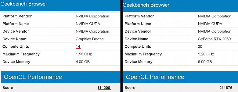 Первые результаты тестирования видеокарты GeForce GTX 1150 (или RTX 2050) указывают не неплохой прирост относительно предшественницы