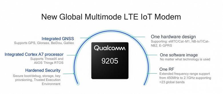 Модем LTE Qualcomm 9205 предназначен для IoT