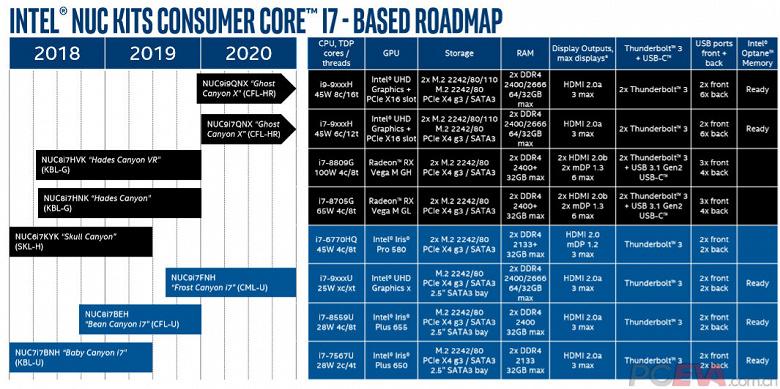В следующем году выйдут первые мини-ПК Intel NUC с восьмиядерными процессорами