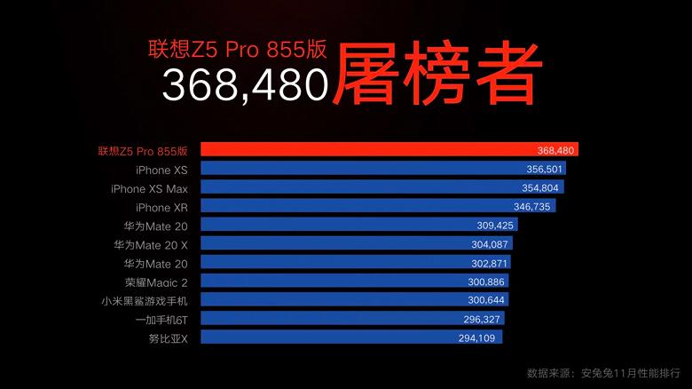 AnTuTu заявила, что результаты тестирования Lenovo Z5 Pro Snapdragon 855 Edition и iPhone XS сравнивать нельзя