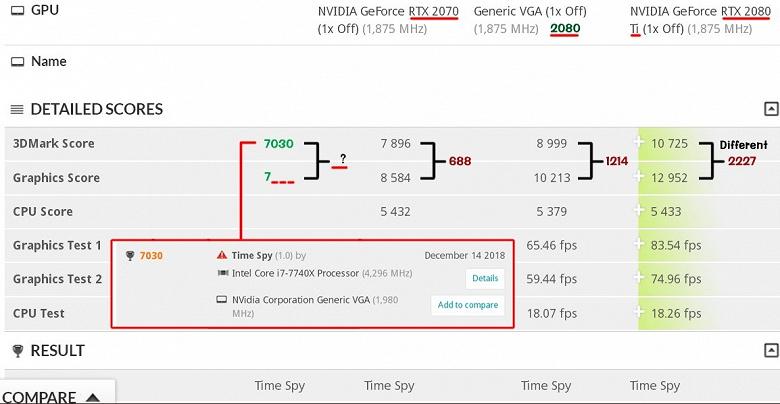 Неанонсированная видеокарта GeForce RTX 2060 засветилась в тесте 3DMark