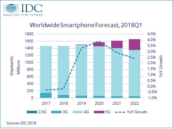 Мировой AR/VR-рынок в 2018-ом году ждет фактически 2-кратный рост