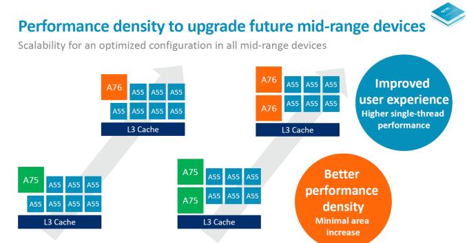 ARM раскрыла будущее мобильных процессоров