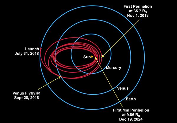 NASA отправит космический корабль наСолнце