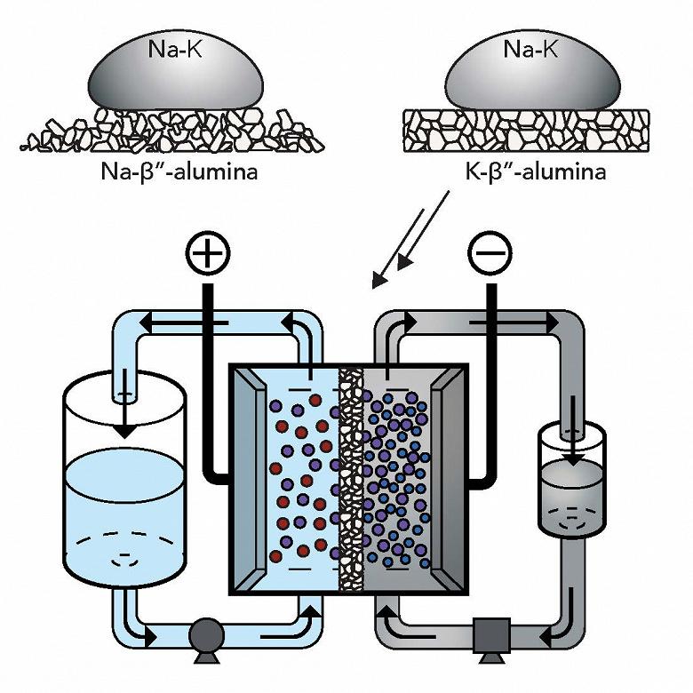 Потоковый аккумулятор с жидким металлом может стать ключом к более широкому использованию возобновляемых источников энергии