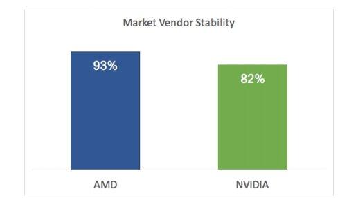 Драйверы отAMD стабильнее, чем отNvidia, считают поставщикиПО