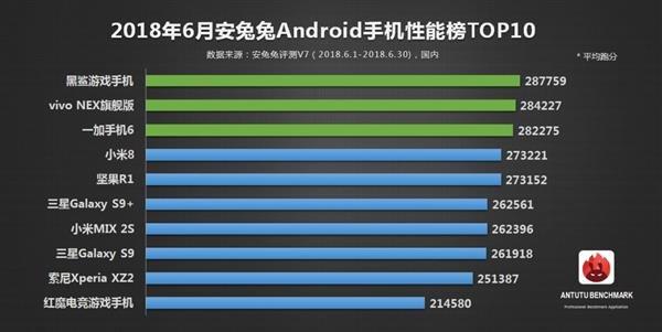 Рейтинг AnTuTu возглавил смартфон Xiaomi Black Shark