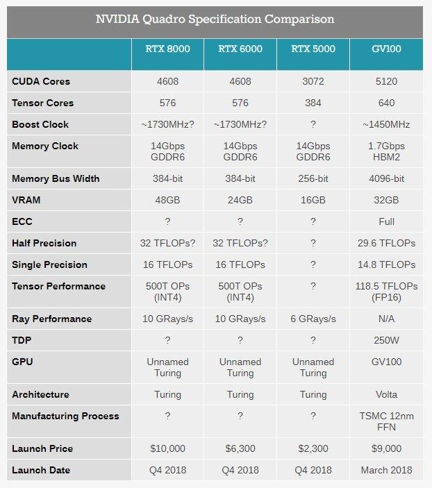 Компания NVIDIA представила новые видеокарты Quadro RTX