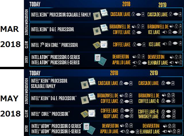 10-нанометровые процессоры Intel Ice Lake могут задержаться до 2020 года