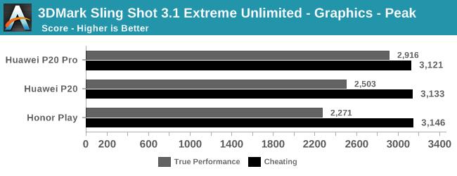 ПО на смартфонах Huawei и Honor повышает производительность в тестовых приложениях