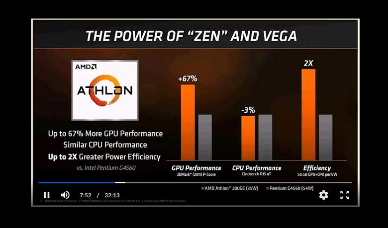 AMD представила процессор Athlon 200GE и несколько моделей семейства Pro