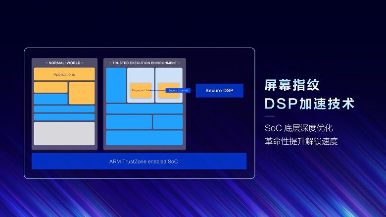 Vivo представила технологию DSP Acceleration, повышающую скорость распознавания отпечатков пальцев