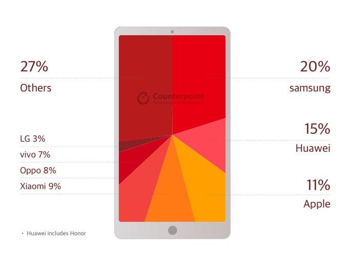 Huawei все-таки выигрывает Apple количеством. Рейтинг известных разработчиков телефонов
