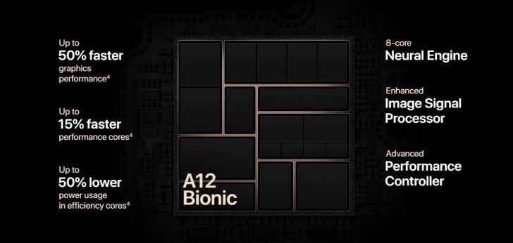 Бенчмарк раскрыл объём оперативной памяти в iPhone XS, XS Max и XR