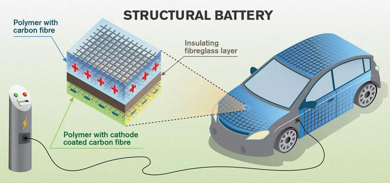 Ученые придумали превратить кузов электромобиля в аккумулятор