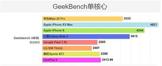 Флагманский камерофон Huawei Mate 20 Pro уступает новым iPhone и Samsung Galaxy Note9 в тестах