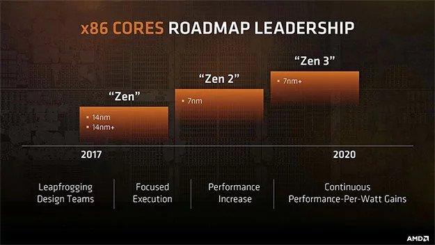 Стало известно, насколько AMD Zen 2 превзойдет своих предшественников по числу команд за такт