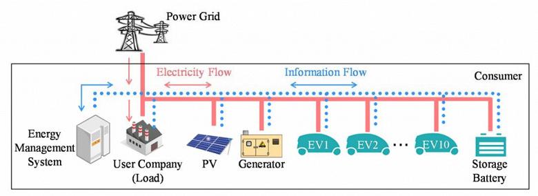 Mitsubishi Electric предлагает использовать электромобили на стоянках компаний в качестве аккумуляторных батарей