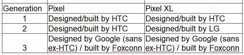 Google Pixel 3 — первый смартфон данной линейки, который был спроектирован самой Google