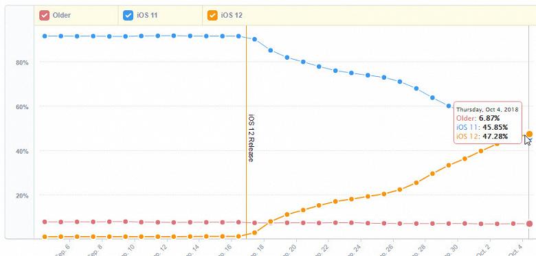 iOS 12 уже установлена почти на половину совместимых устройств