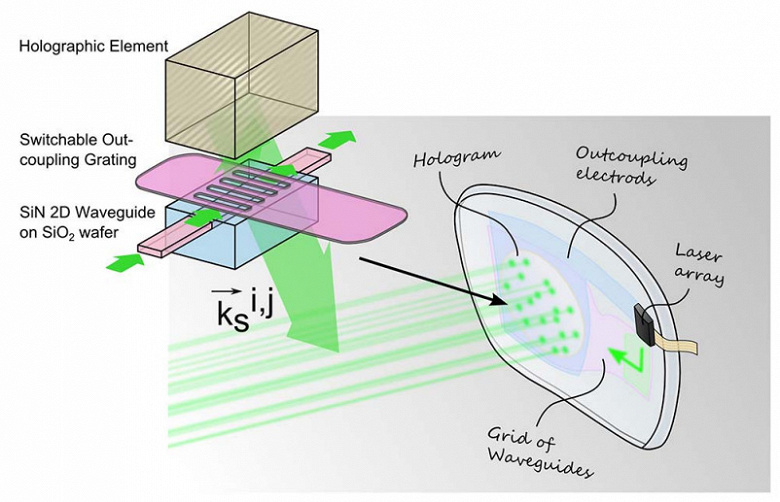 Фотоны из лазера или другого источника света через светопроводящий компонент направляются в голографический оптический элемент, находящийся в линзе очков.