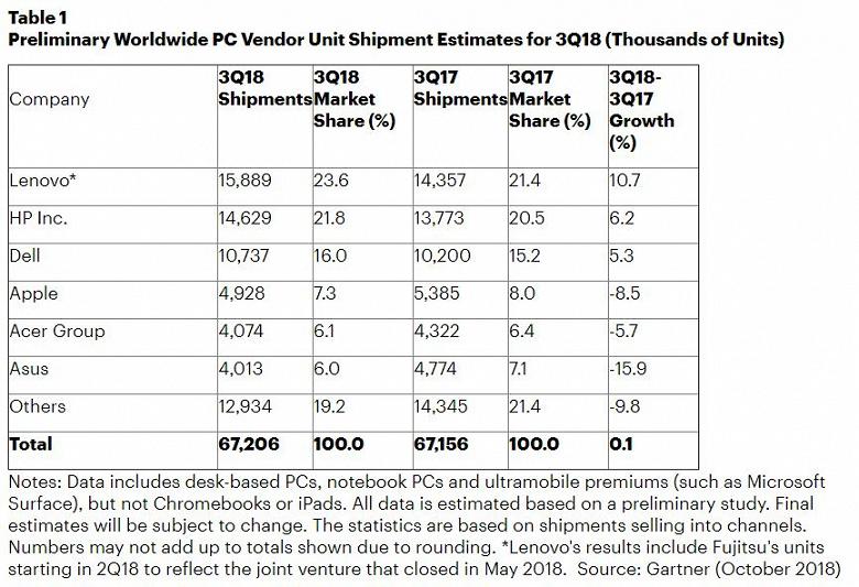 Microsoft укрепляет позиции в рейтинге крупнейших производителей ПК в США, Apple – теряет