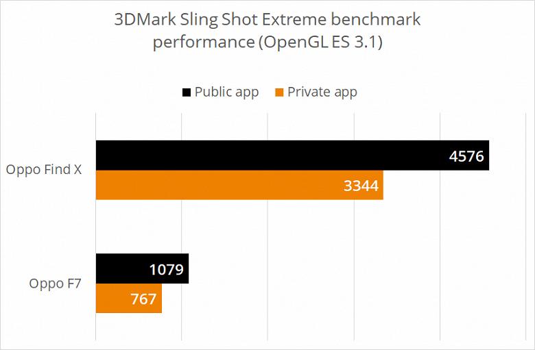 Смартфоны Oppo замечены в махинациях во время прохождения тестов 3DMark