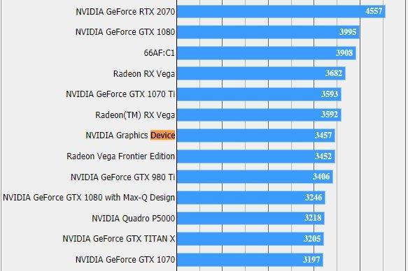 В тесте Final Fantasy XV засветилась видеокарта Nvidia, которая может быть моделью GeForce RTX 2060
