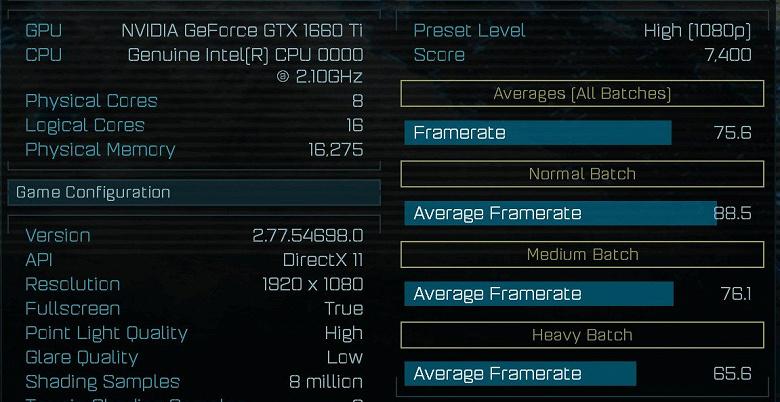 Появились первые результаты тестирования видеокарты GeForce GTX 1660 Ti