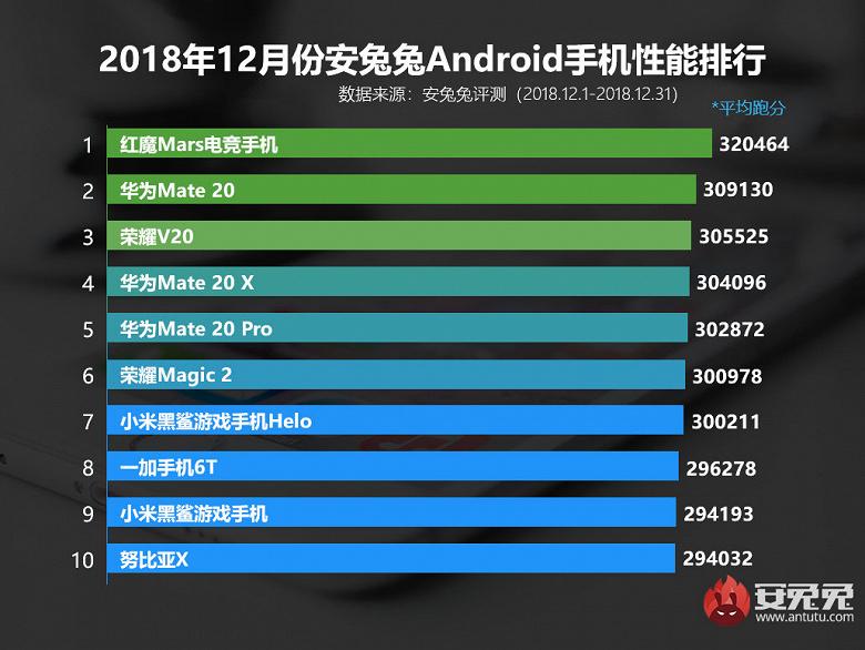 Смартфон Huawei оккупировали свежий рейтинг AnTuTu, но новым лидером стал смартфон ZTE