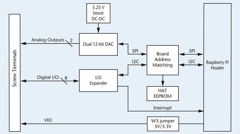 MCC 152 добавляет в оснащение Raspberry Pi два аналоговых выхода и восемь цифровых линий ввода-вывода
