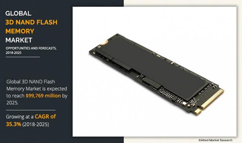 Ожидается, что к 2025 году мировой рынок флэш-памяти 3D NAND вплотную приблизится к 100 млрд долларов